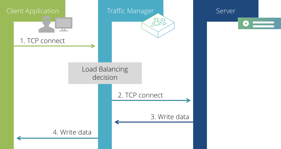 Pulse Secure Virtual Traffic Manager: User's Guide, v18 2