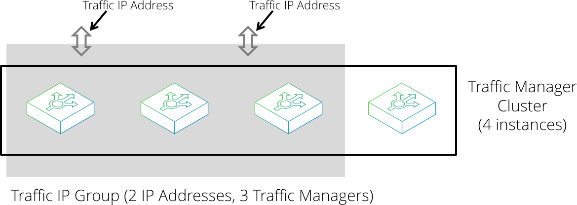 Pulse Secure Virtual Traffic Manager: User's Guide, v18 3